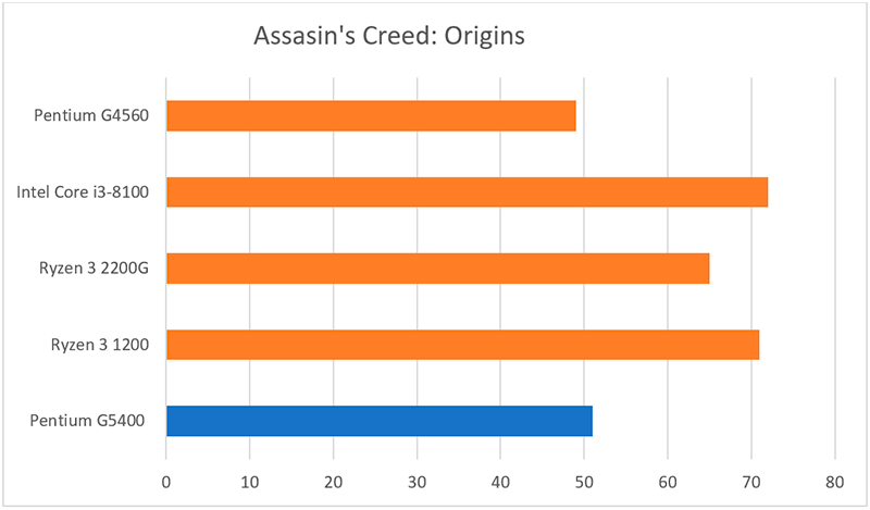 Benchmark del Pentium G5400 con el Assasin's Creed: Origins.