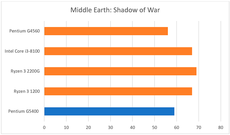 Benchmark del Pentium G5400 con el Middle Earth: Shadow of War.
