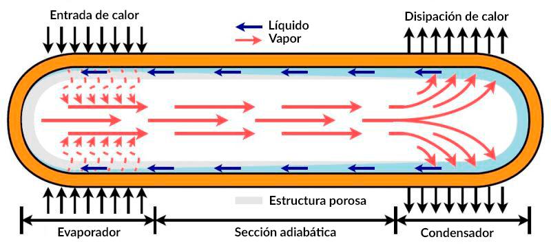 Funcionamiento de un heat pipe.